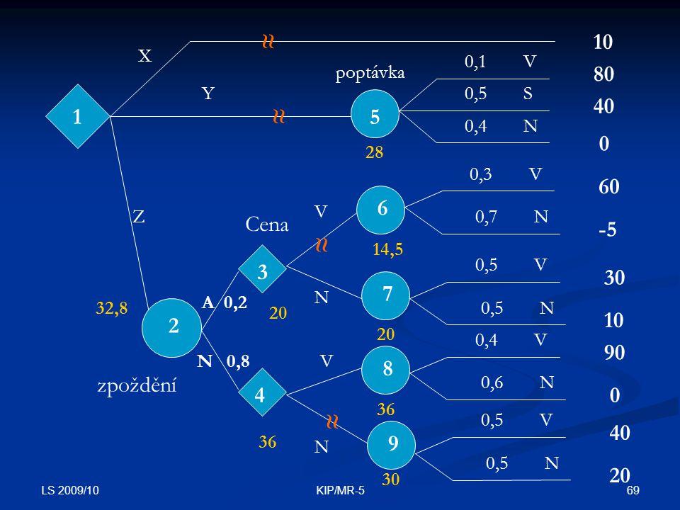 ≈ 10. X. 0,1. V. poptávka. 80. Y. 0,5. S. 40. ≈ 1. 5. 0,4. N. 28. 0,3. V. 60. 6.