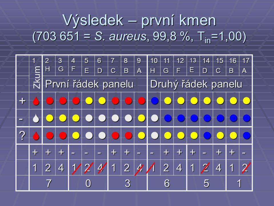 Výsledek – první kmen (703 651 = S. aureus, 99,8 %, Tin=1,00)