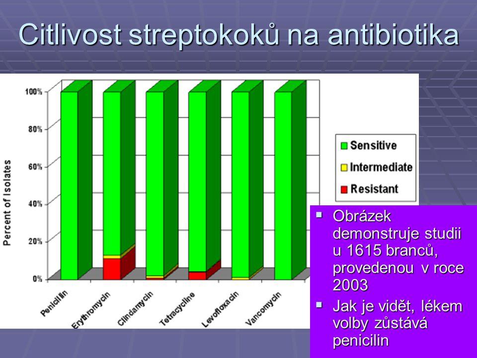 Citlivost streptokoků na antibiotika