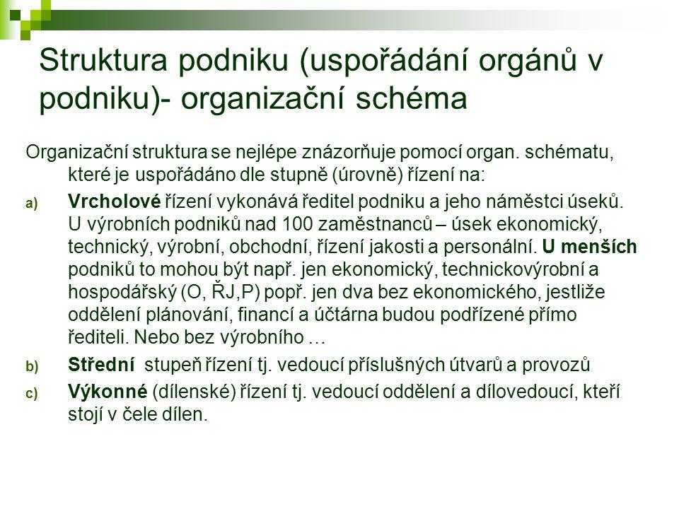 Struktura podniku (uspořádání orgánů v podniku)- organizační schéma