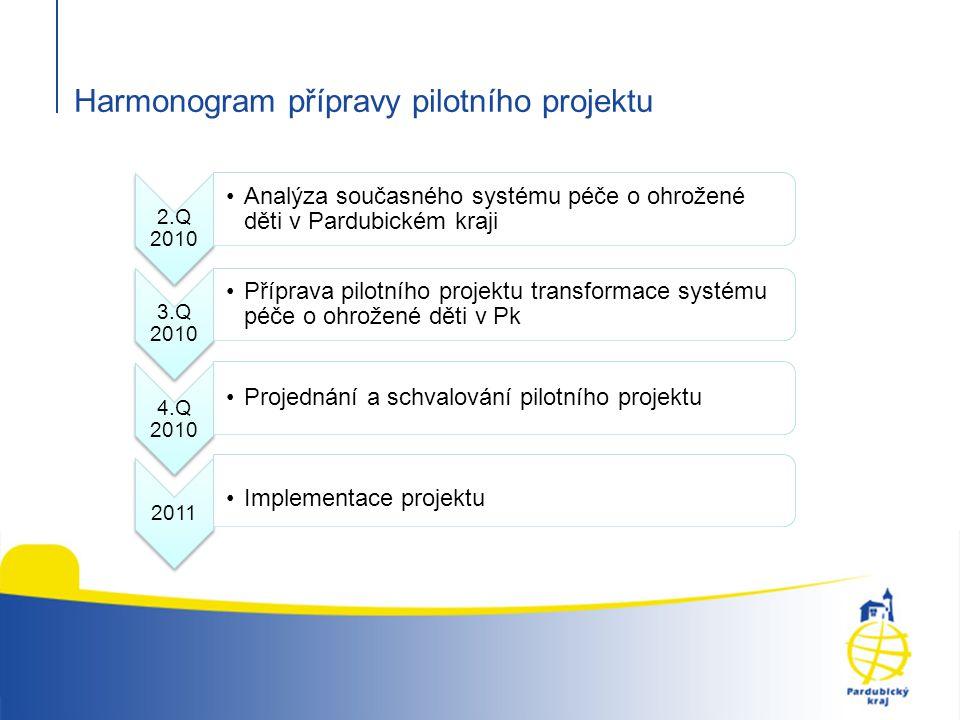 Harmonogram přípravy pilotního projektu