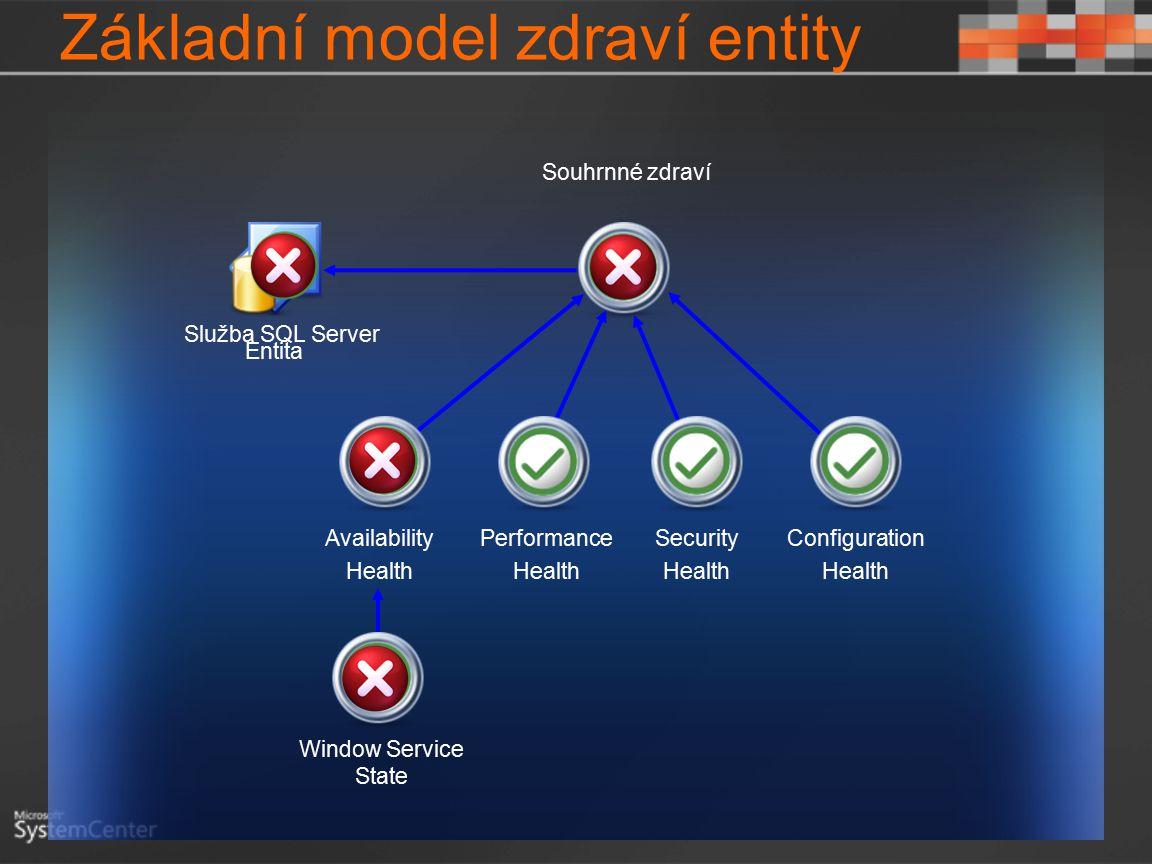 Základní model zdraví entity