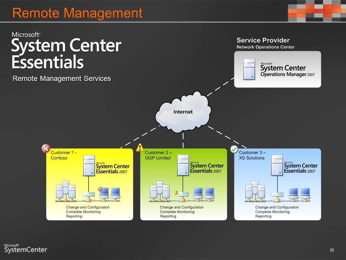 Remote Management Remote Management Services