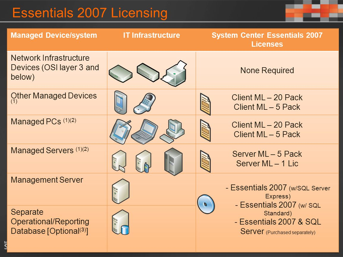 System Center Essentials 2007 Licenses