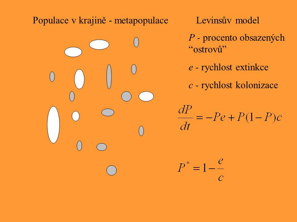 Populace v krajině - metapopulace