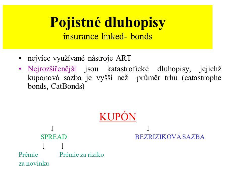 Pojistné dluhopisy insurance linked- bonds
