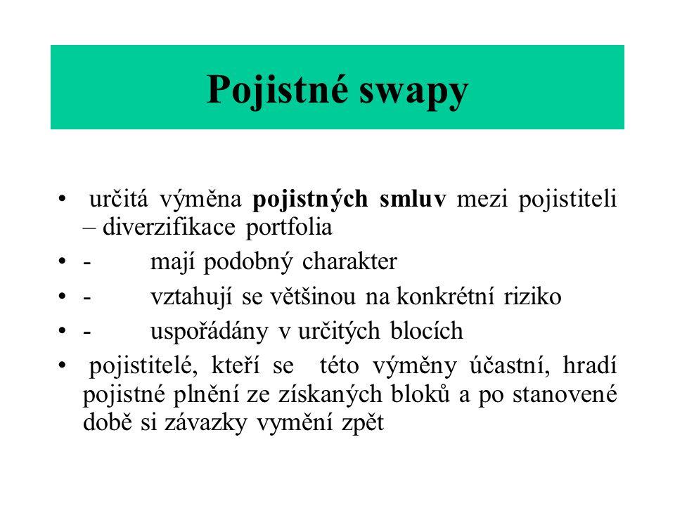 Pojistné swapy určitá výměna pojistných smluv mezi pojistiteli – diverzifikace portfolia. - mají podobný charakter.