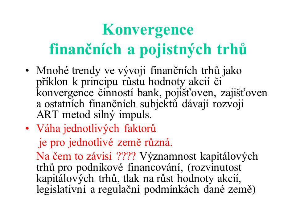 Konvergence finančních a pojistných trhů