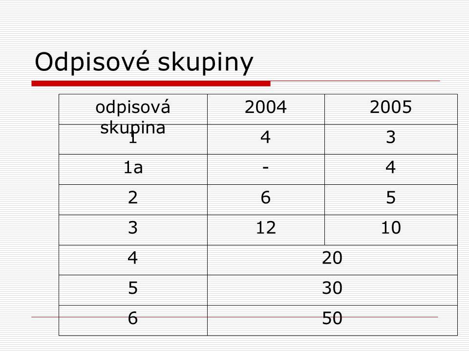 Odpisové skupiny 2005 2004 odpisová skupina 3 4 1 4 - 1a 5 6 2 10 12 3