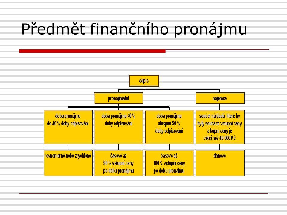 Předmět finančního pronájmu