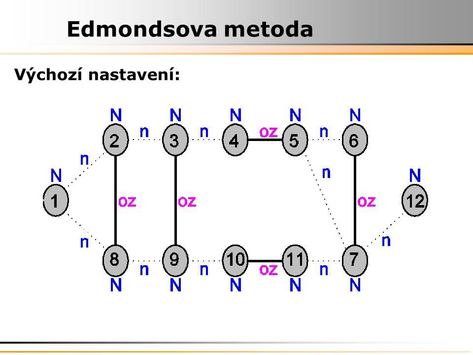 Edmondsova metoda Výchozí nastavení: