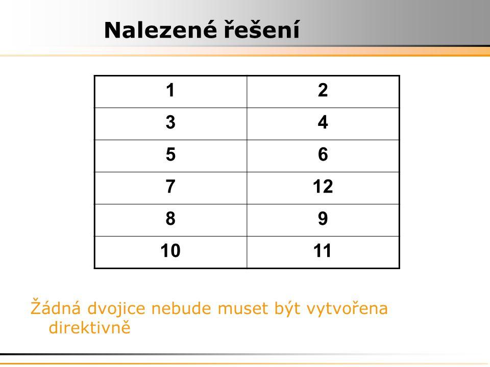 Nalezené řešení 1 2 3 4 5 6 7 12 8 9 10 11 Žádná dvojice nebude muset být vytvořena direktivně