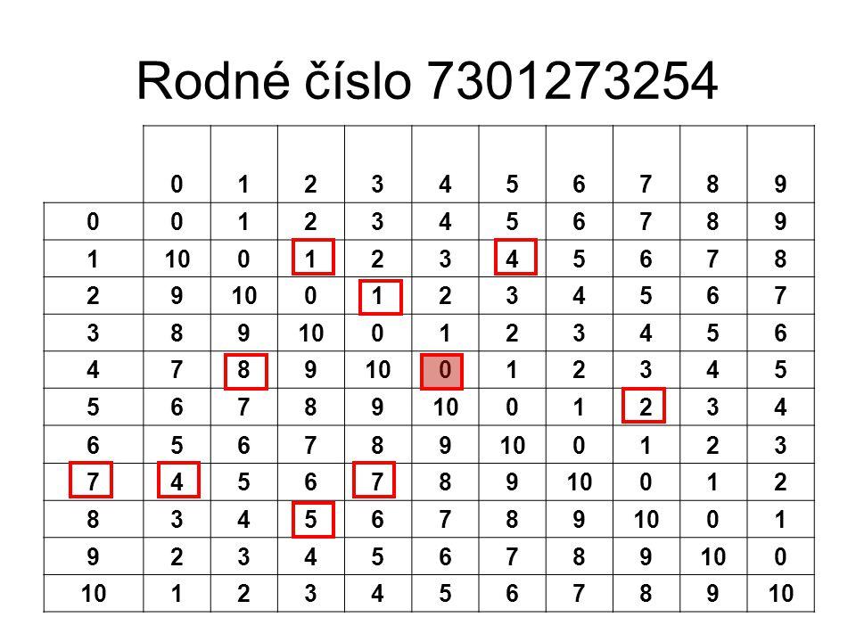 Rodné číslo 7301273254 1 2 3 4 5 6 7 8 9 10