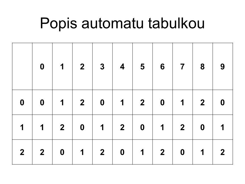 Popis automatu tabulkou