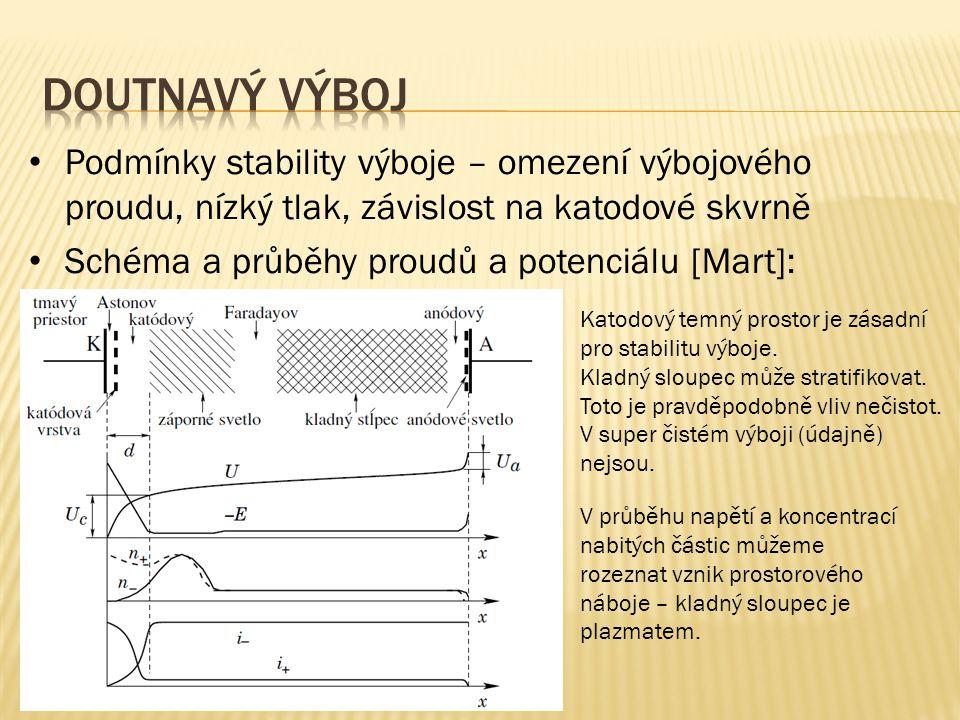 Doutnavý výboj Podmínky stability výboje – omezení výbojového proudu, nízký tlak, závislost na katodové skvrně.