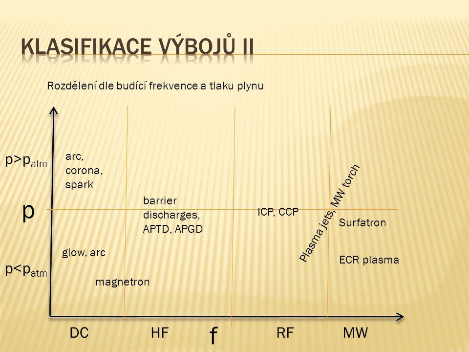 p f Klasifikace výbojů II p>patm p<patm DC HF RF MW