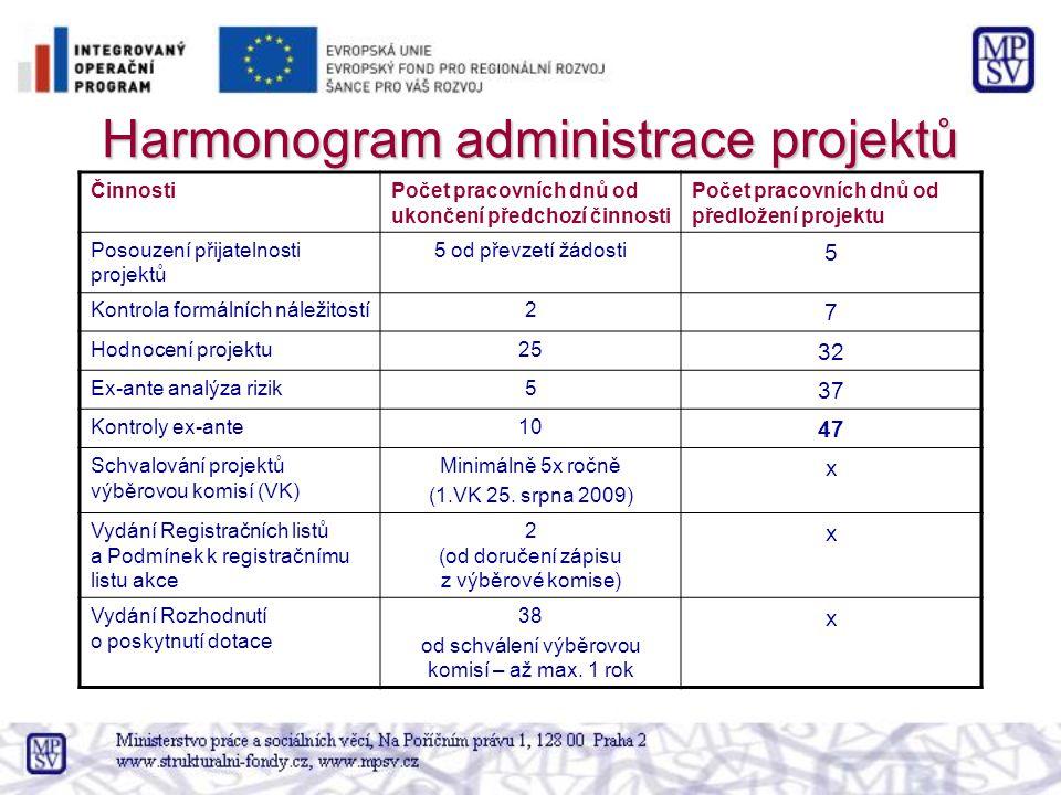 Harmonogram administrace projektů