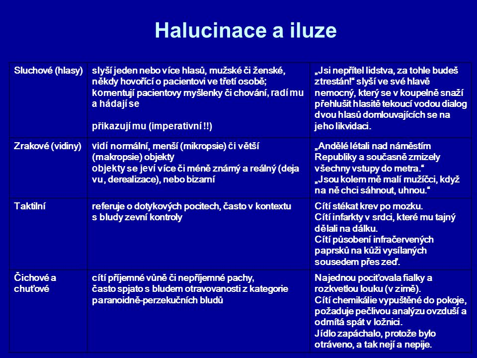 Halucinace a iluze Sluchové (hlasy)