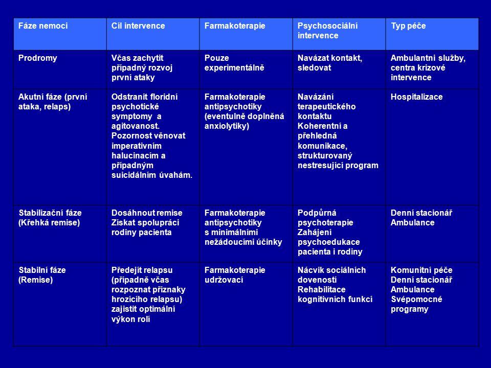 Fáze nemoci Cíl intervence. Farmakoterapie. Psychosociální intervence. Typ péče. Prodromy. Včas zachytit případný rozvoj první ataky.