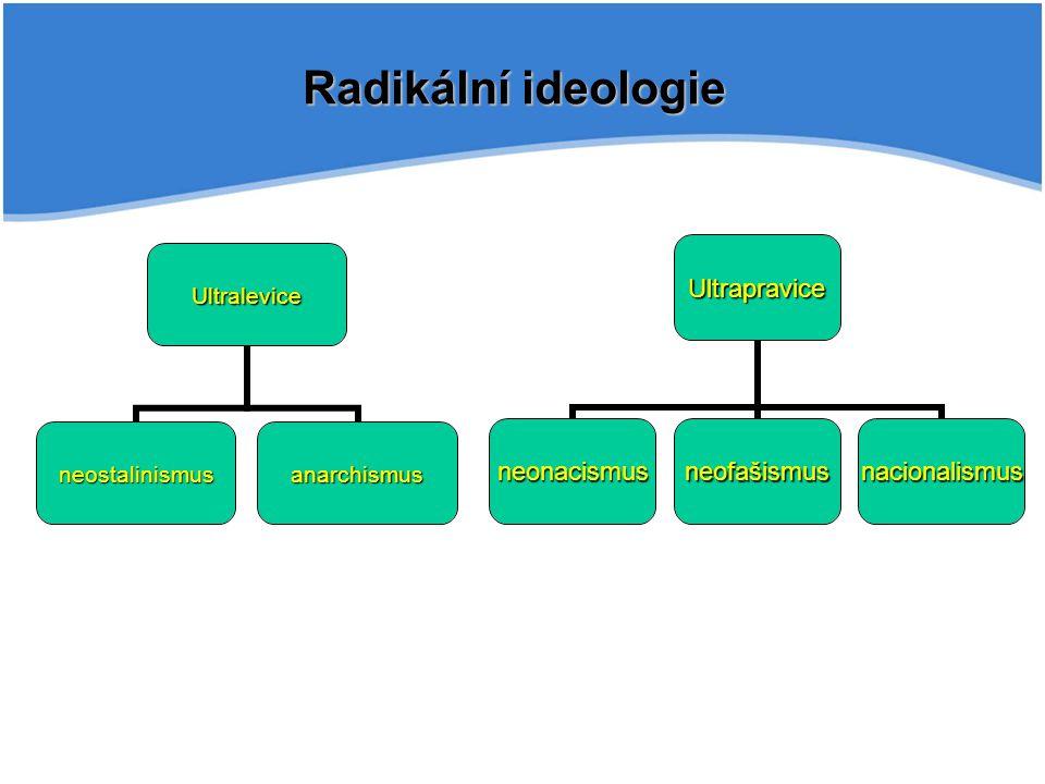 Radikální ideologie