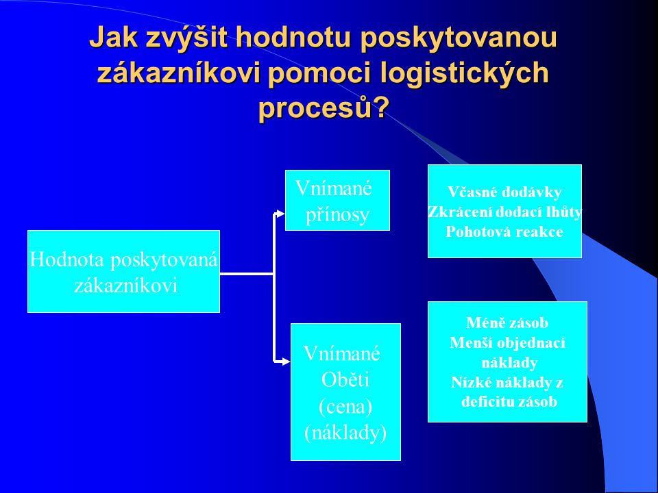 Jak zvýšit hodnotu poskytovanou zákazníkovi pomoci logistických procesů