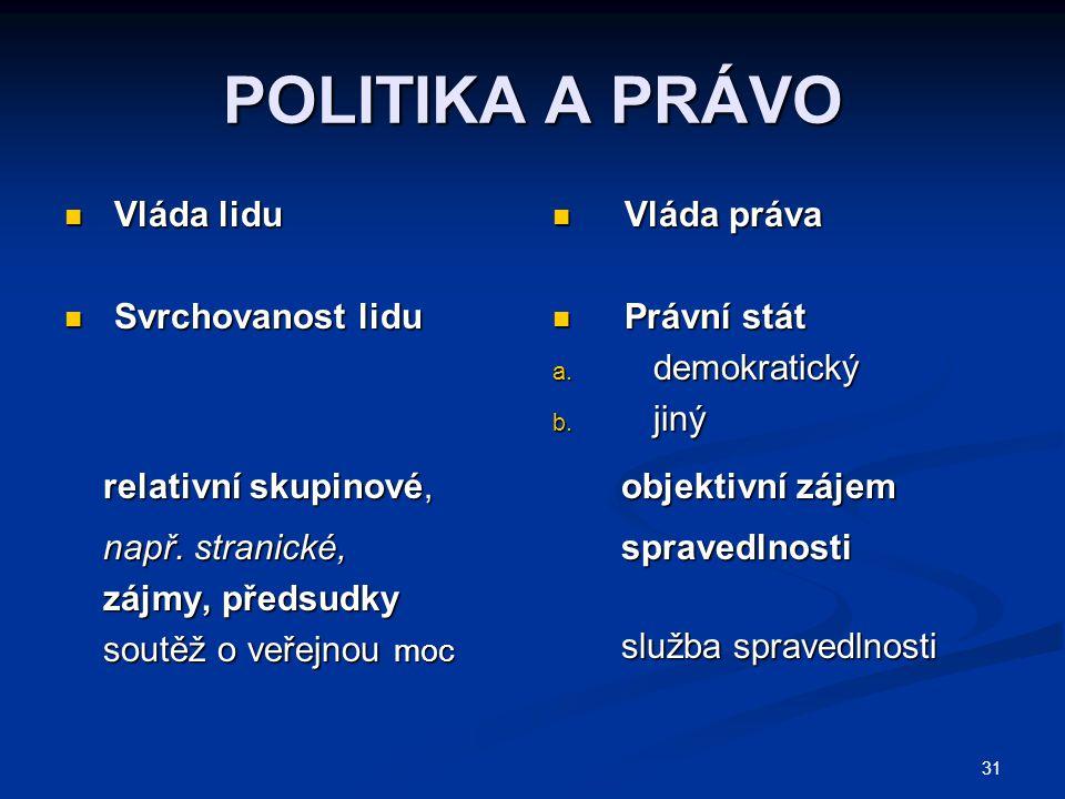 POLITIKA A PRÁVO Vláda lidu Svrchovanost lidu relativní skupinové,