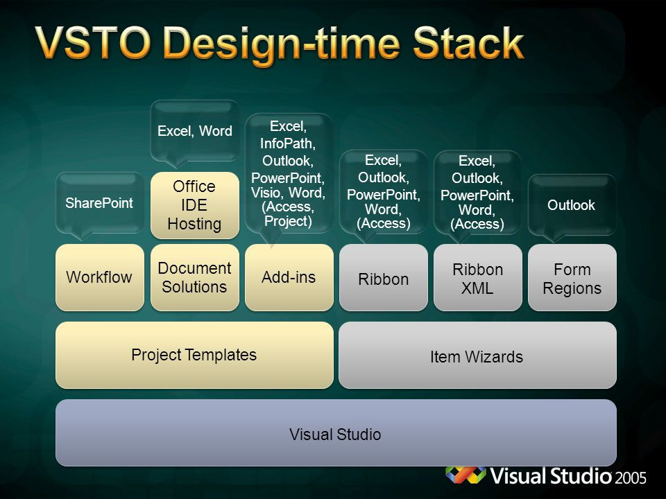 VSTO Design-time Stack