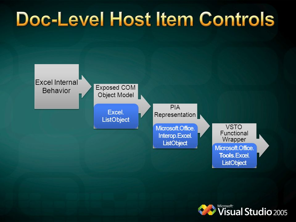 Doc-Level Host Item Controls