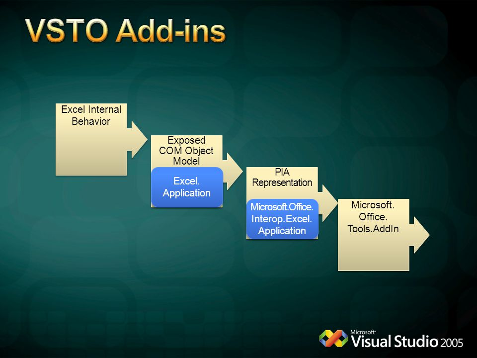 VSTO Add-ins Excel Internal Behavior Exposed COM Object Model