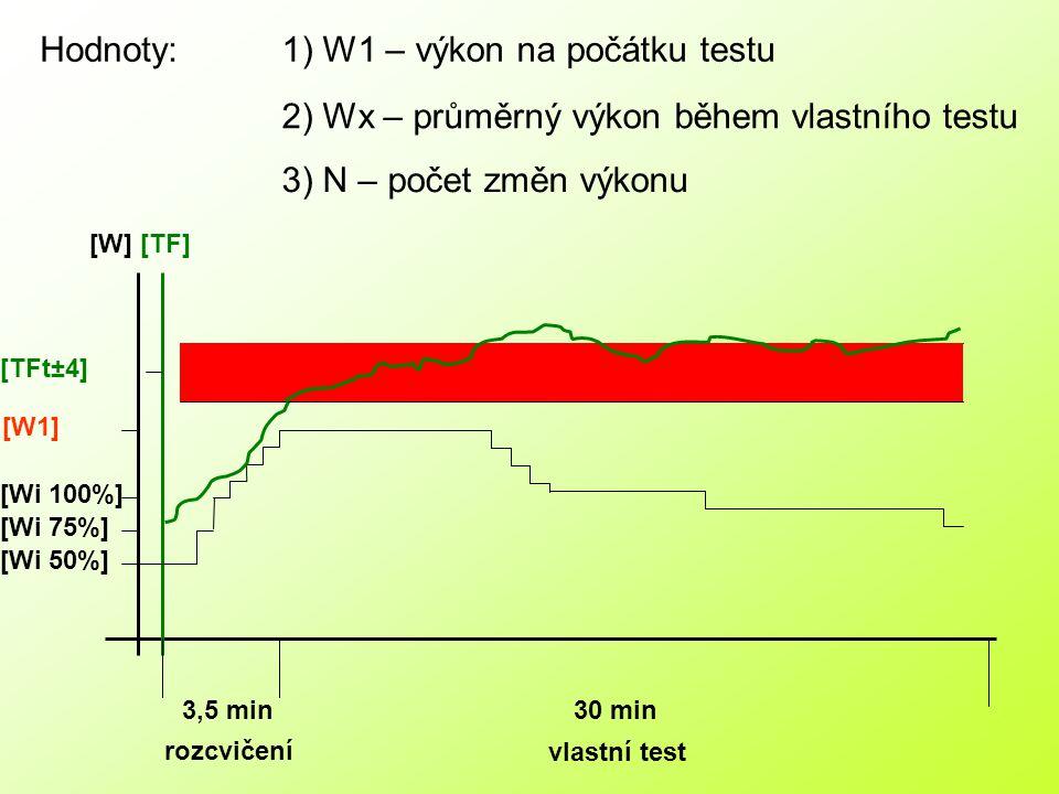 1) W1 – výkon na počátku testu