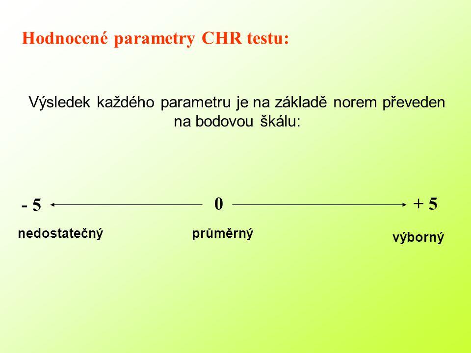 Hodnocené parametry CHR testu: