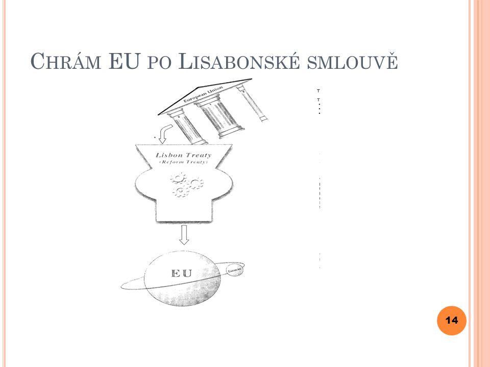Chrám EU po Lisabonské smlouvě