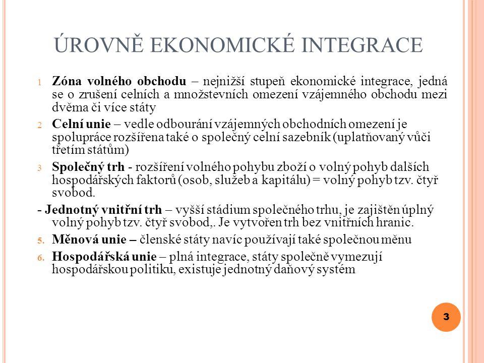 úrovně ekonomické integrace