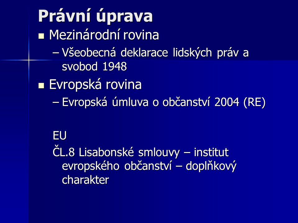 Právní úprava Mezinárodní rovina Evropská rovina