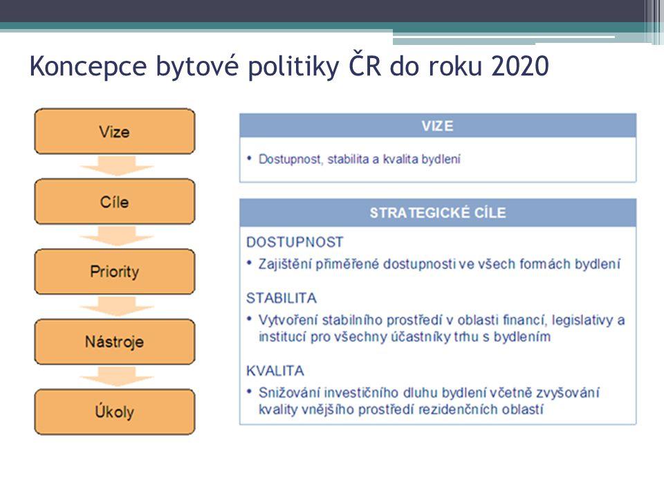 Koncepce bytové politiky ČR do roku 2020
