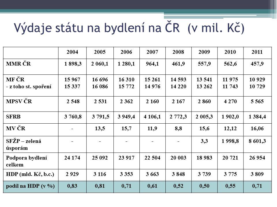 Výdaje státu na bydlení na ČR (v mil. Kč)