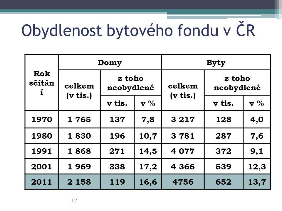 Obydlenost bytového fondu v ČR