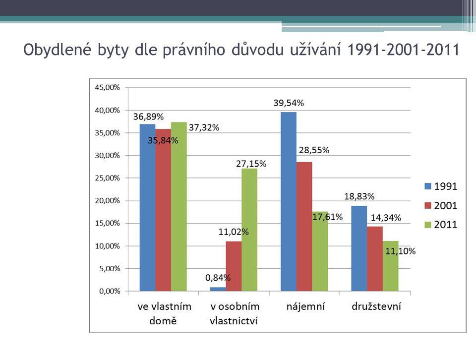 Obydlené byty dle právního důvodu užívání 1991-2001-2011