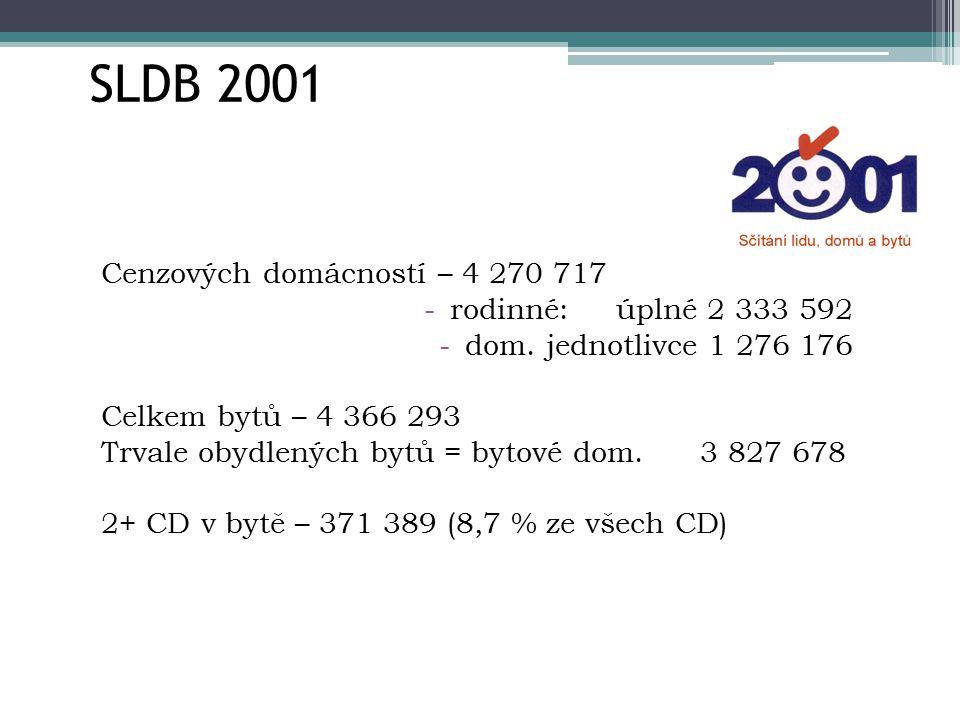 SLDB 2001 Cenzových domácností – 4 270 717 rodinné: úplné 2 333 592