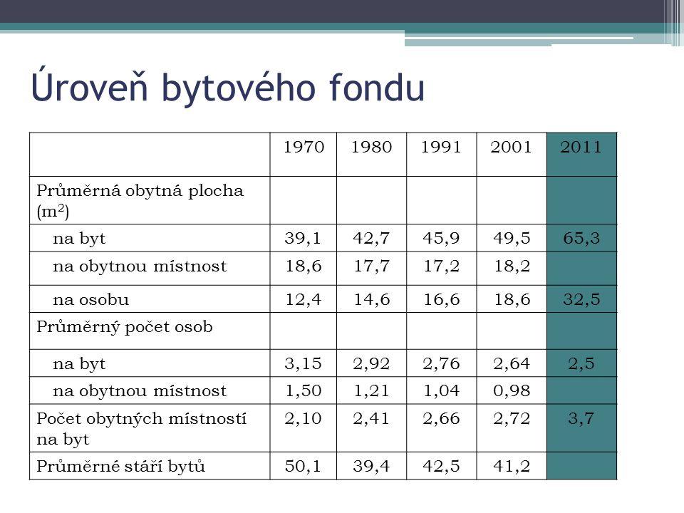 Úroveň bytového fondu 1970. 1980. 1991. 2001. 2011. Průměrná obytná plocha (m2) na byt. 39,1.