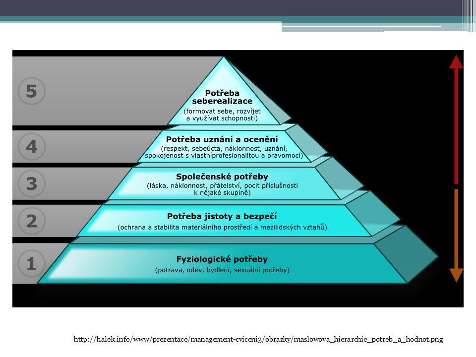 http://halek.info/www/prezentace/management-cviceni3/obrazky/maslowova_hierarchie_potreb_a_hodnot.png