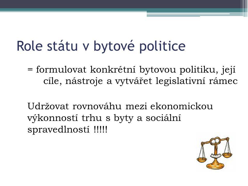 Role státu v bytové politice