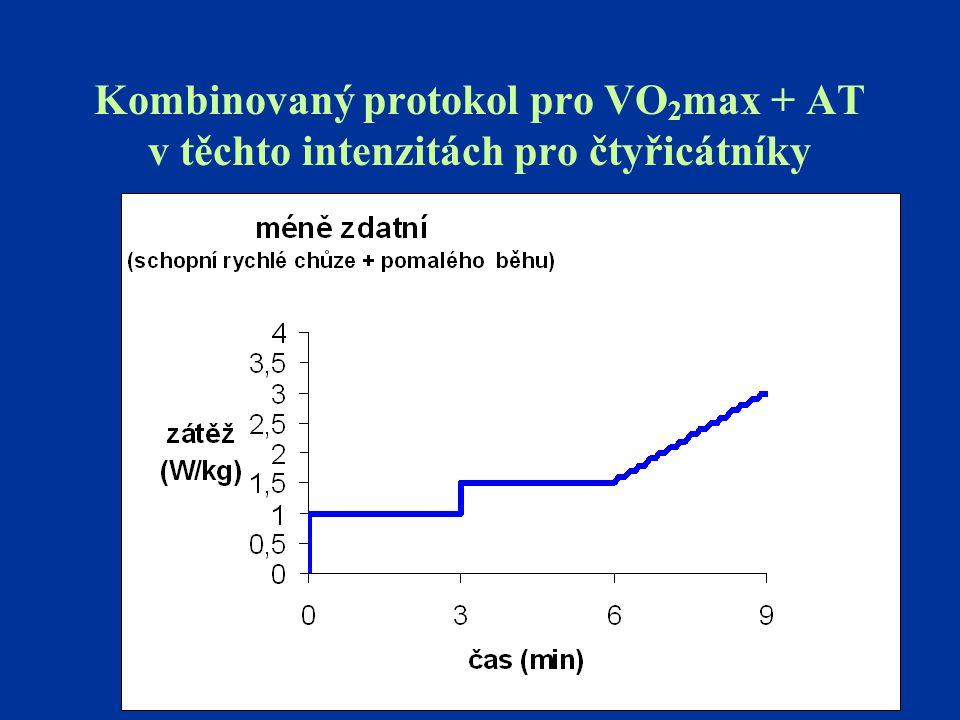 Kombinovaný protokol pro VO2max + AT v těchto intenzitách pro čtyřicátníky