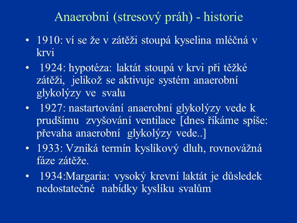 Anaerobní (stresový práh) - historie