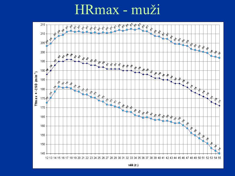 HRmax - muži