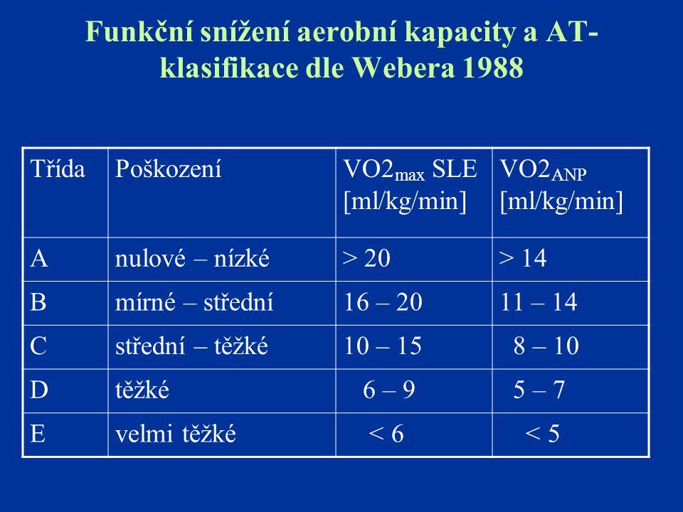 Funkční snížení aerobní kapacity a AT- klasifikace dle Webera 1988