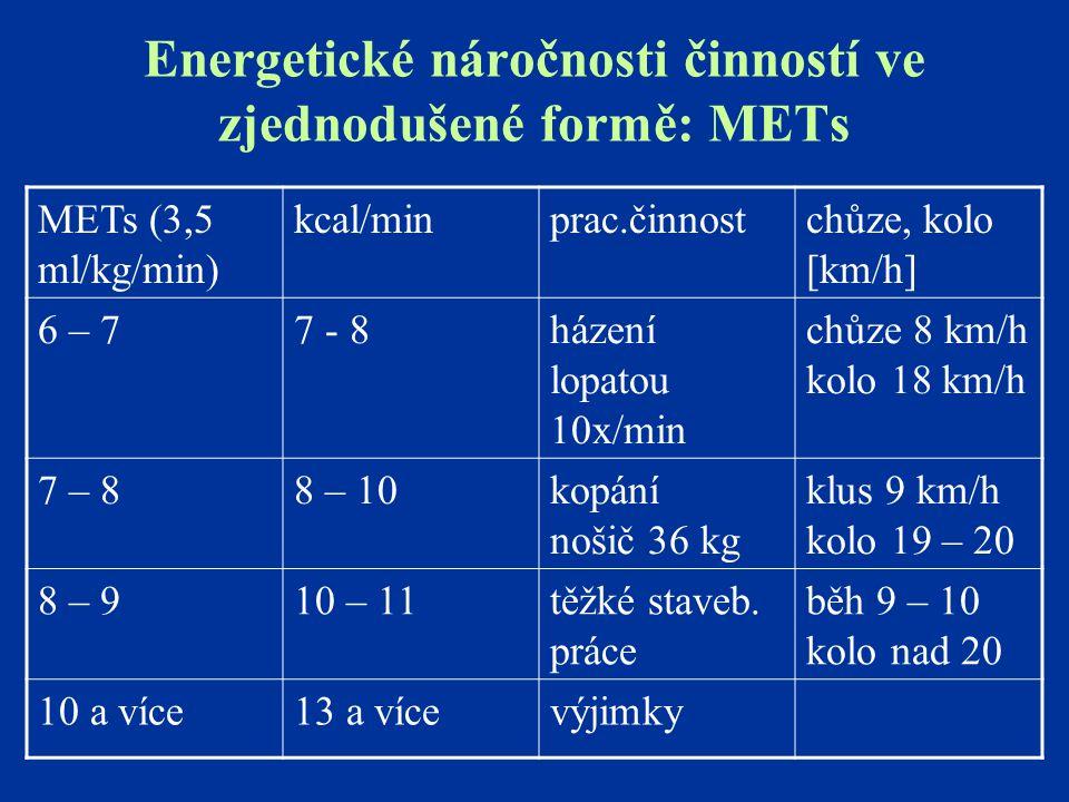 Energetické náročnosti činností ve zjednodušené formě: METs