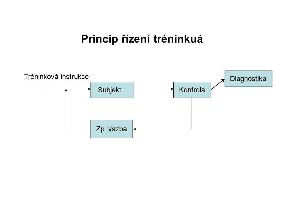 Princip řízení tréninkuá