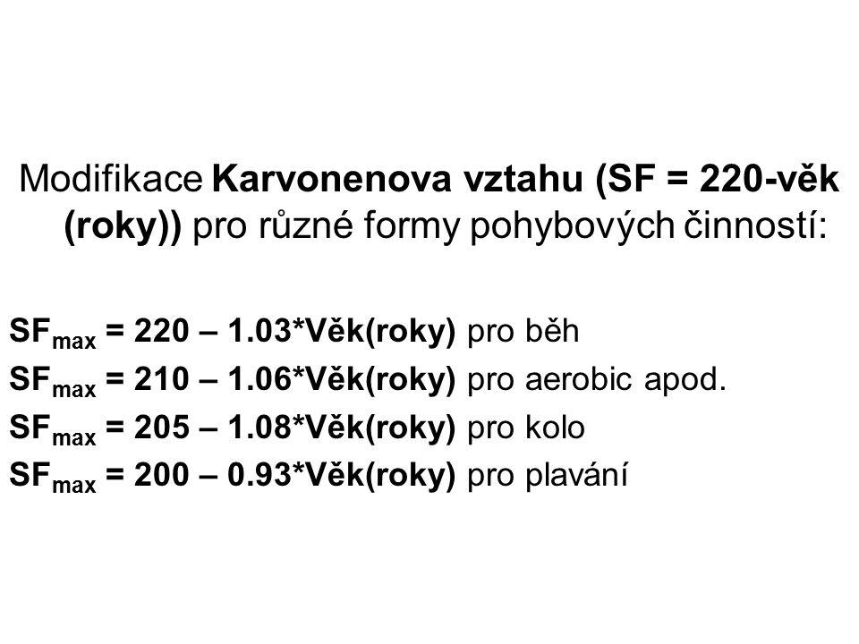 Modifikace Karvonenova vztahu (SF = 220-věk (roky)) pro různé formy pohybových činností:
