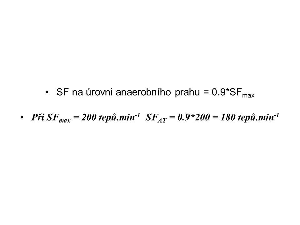 Při SFmax = 200 tepů.min-1 SFAT = 0.9*200 = 180 tepů.min-1